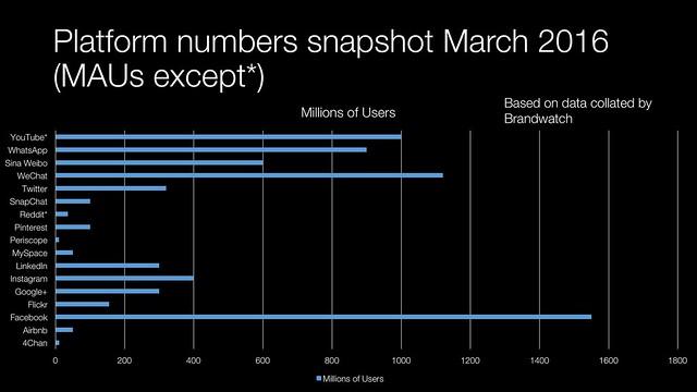 Platform numbers snapshot