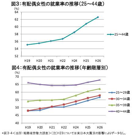 有配偶女性の就業率の推移(25-44歳、年齢階層別)