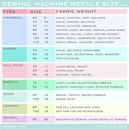 How To Choose The Right Sewing Machine Needle Torie Jayne Fascinating How To Choose A Sewing Machine