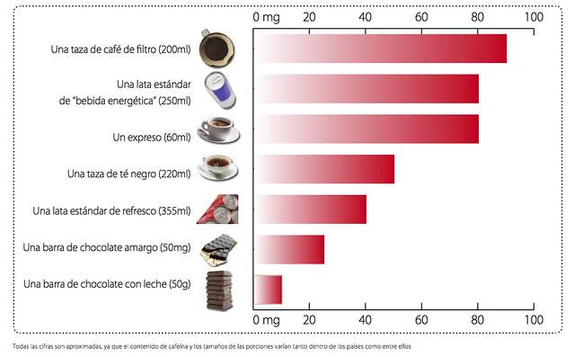 Beneficio de la cafeína