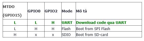 Kết quả hình ảnh cho NODEMCU V0.9