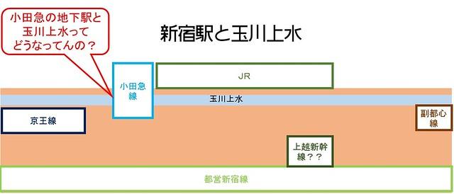 小田急新宿駅と玉川上水の関係 1