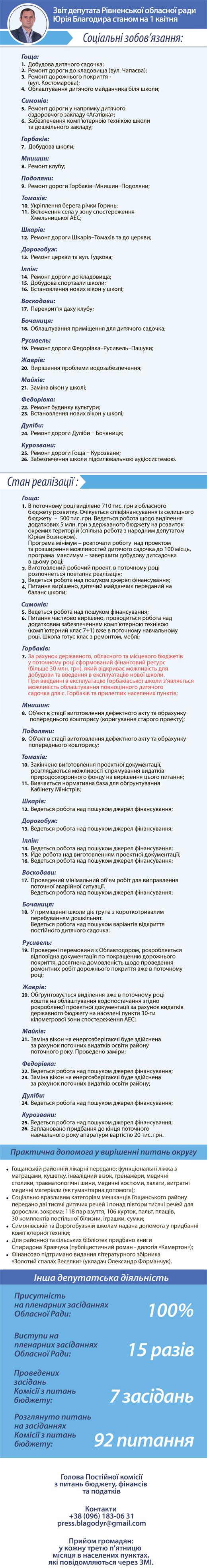 дороблений_звіт