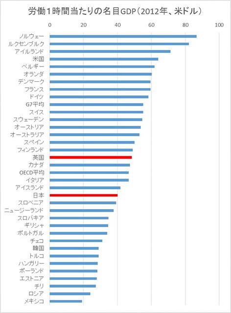 労働1時間当たりの名目GDP(2012年、米ドル)