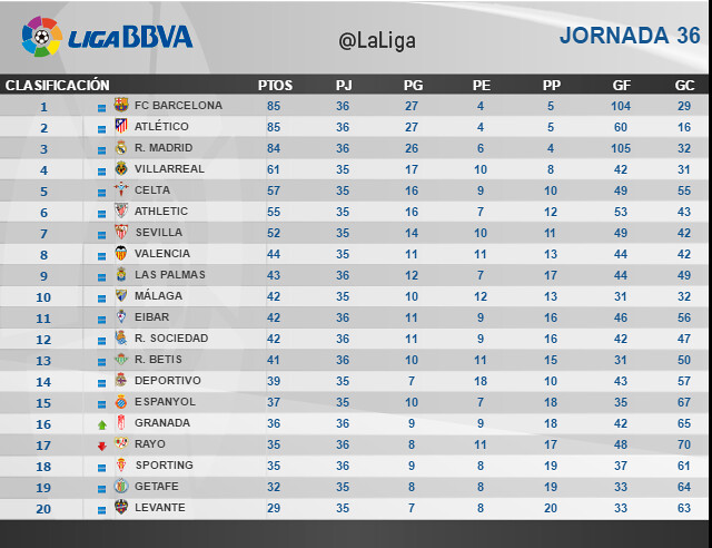 Liga BBVA (Jornada 36): Clasificación
