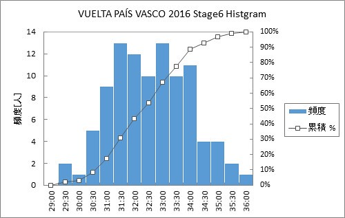 VUELTA PAÍS VASCO 2016 Stage6 Histgram