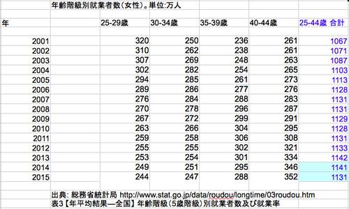 年齢階級別就業者数(女性、25-44歳)