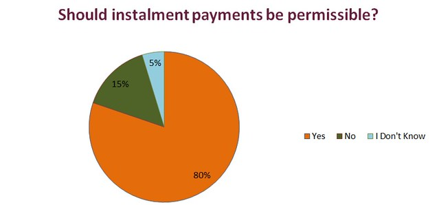 Payday Loans - Chart 2