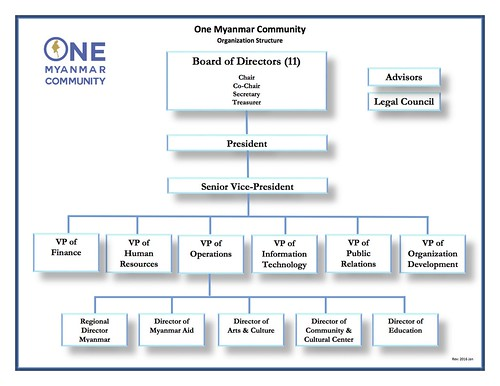 OMC Organization Structure