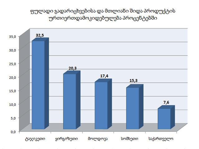 Remittances-geo