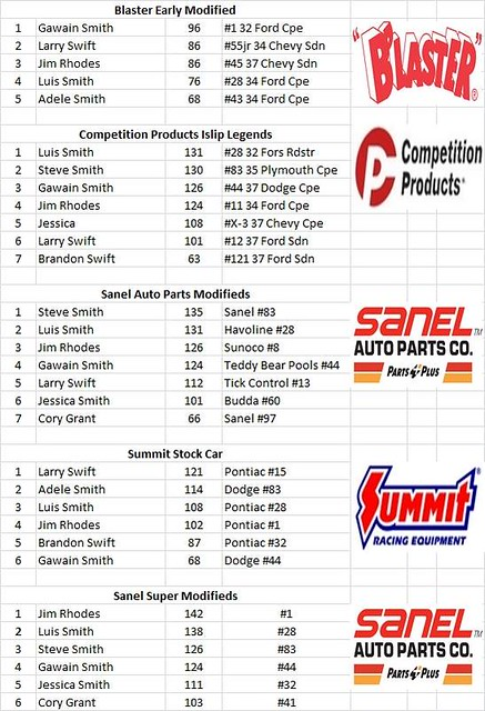 Charlestown, NH - Smith Scale Speedway Race Results 04/03 25958987580_fb4ba487ff_z