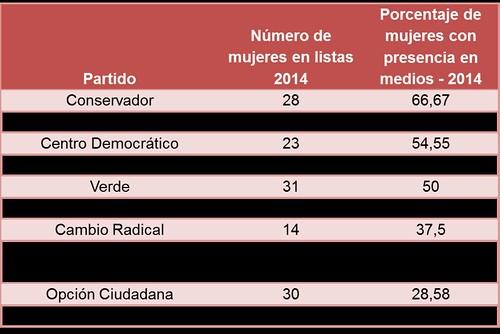 Porcentaje de candidatas con presencia en medios 2014
