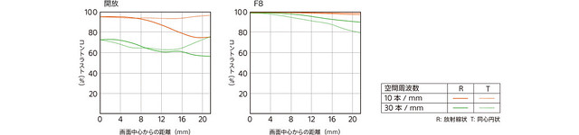 SEL85F14GM_6.jpg