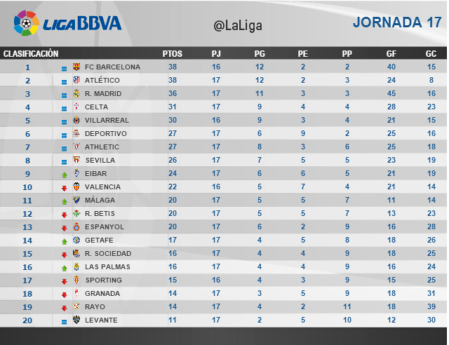 Liga BBVA (Jornada 17): Clasificación