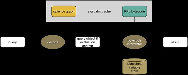 Query Evaluation Pipeline