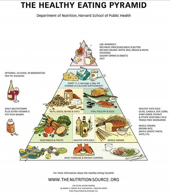 Pirámide alimentación saludable. Harvard