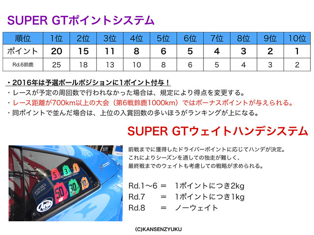 SUPER GTポイント表&ウェイトハンデシステム