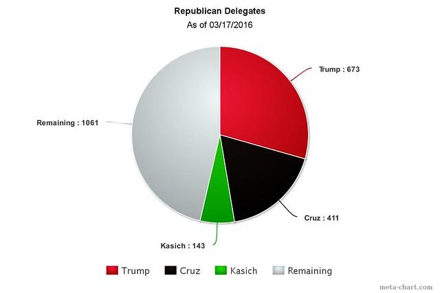 03172016 GOP Chart
