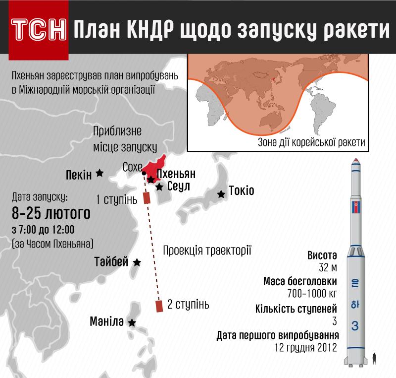 План КНДР щодо запуску ракети