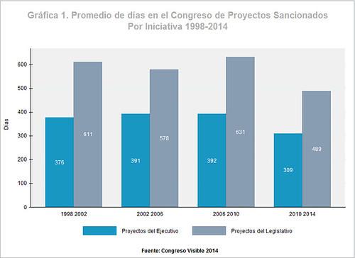 Promedio de días en el Congreso de proyectos sancionados por iniciativa 1998-2014
