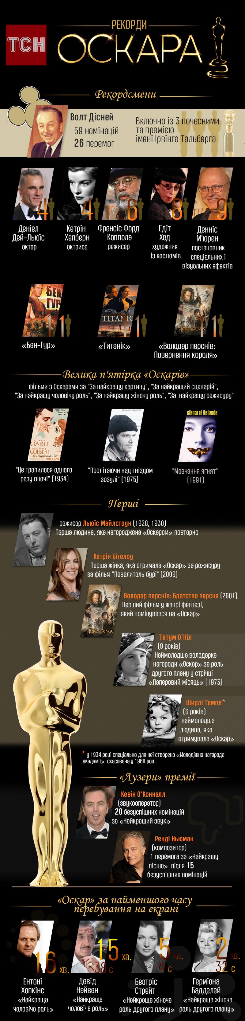 Oscar records
