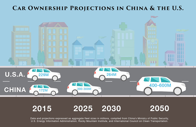 Car Ownership US-China 4CF