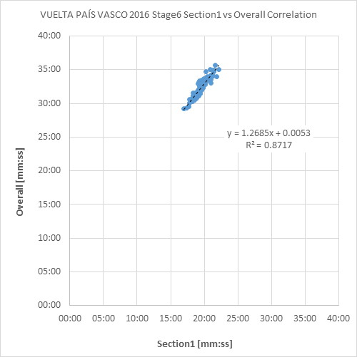 VUELTA_PAÍS_VASCO_2016_Stage6_Time_Trial_Section1_vs_Overall_Correlation