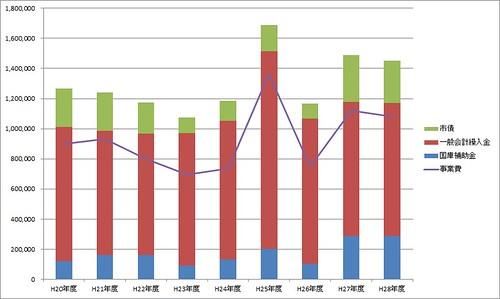 錦町区画整理予算規模推移2