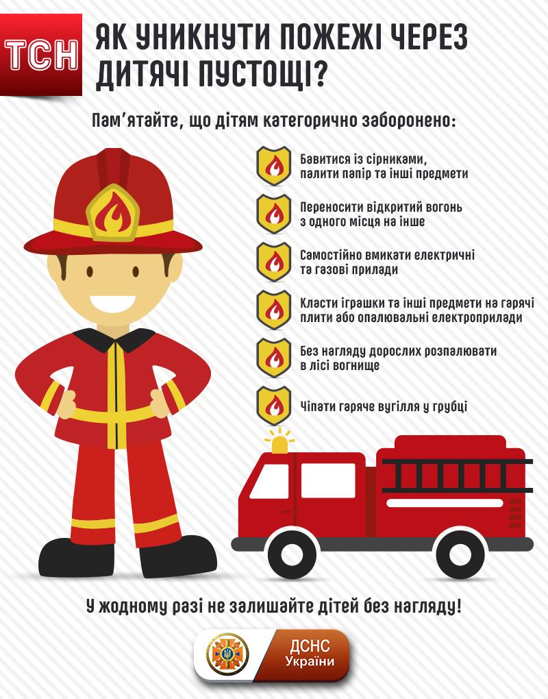 Як уникнути пожежі