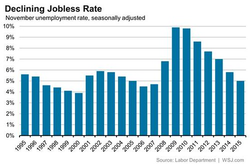 Declining jobless rate: 1995-2015