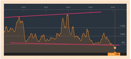 Resistance_and_support_-_BDIY_Quote_-_Baltic_Dry_Index_-_Bloomberg_Markets.jpg