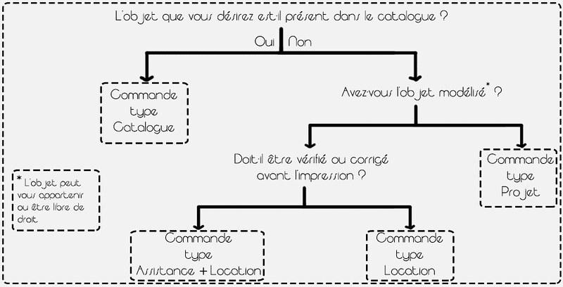Le Bazar H&D [Impression 3D] Idées d'objets > Bas de page 25201261934_e2c2f68d98_c