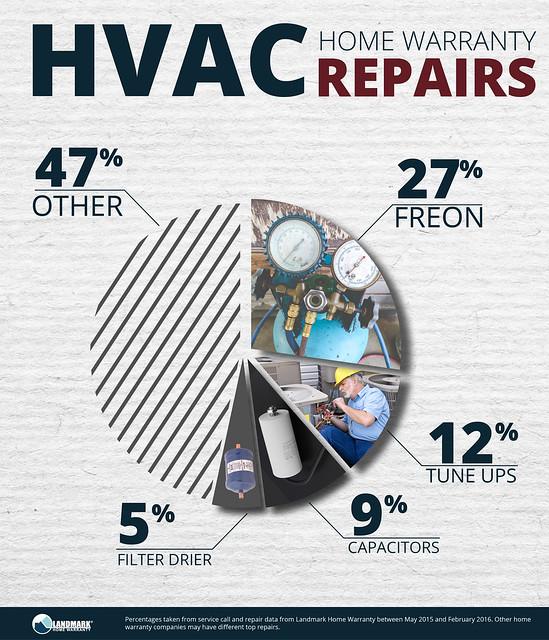 HVAC home warranty repairs