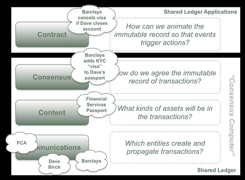 Revised Four Layer Model (KYC)