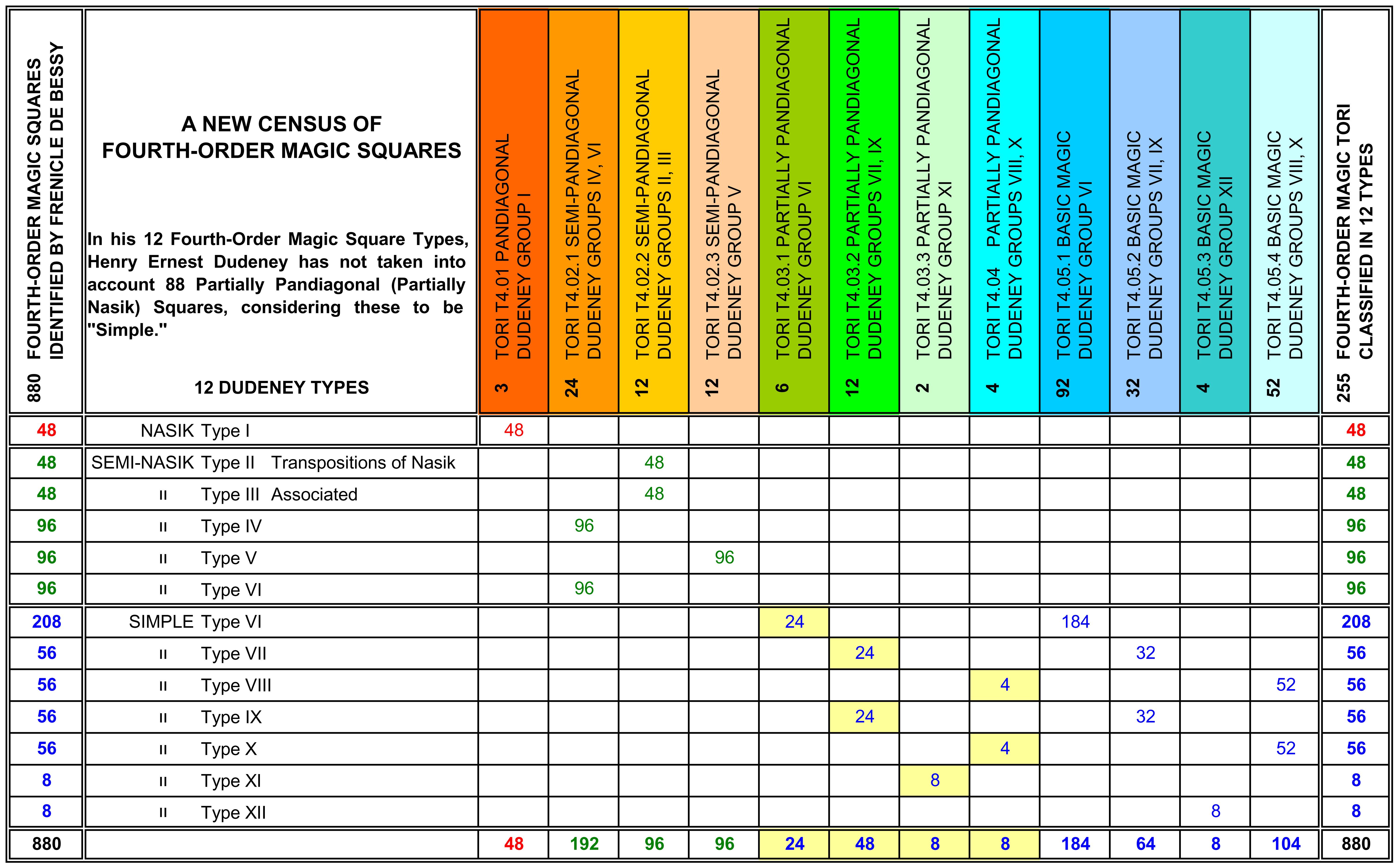 order 4 new census of 4th order magic squares
