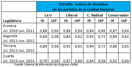 Índices de disciplina de los partidos de la Unidad Nacional en el Senado 2010-2014