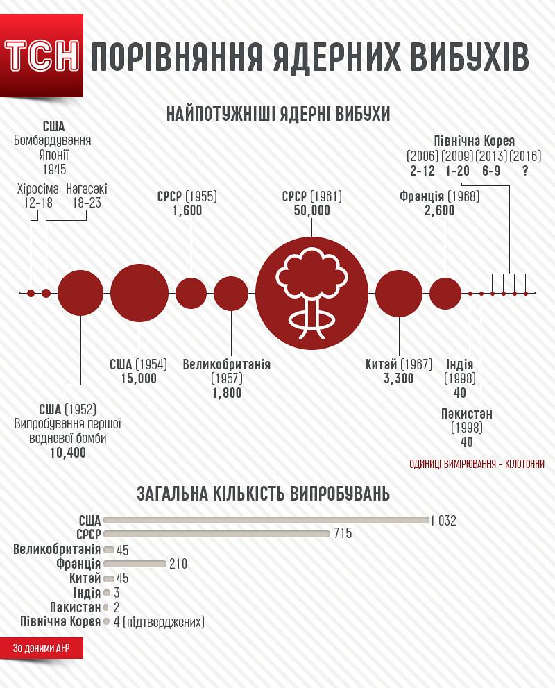 Випробування ядерної зброї у світі