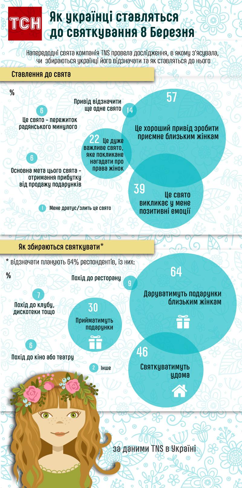 Як українці відзначають 8 Березня