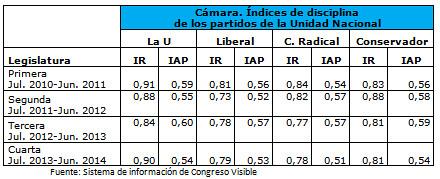 Índices de disciplina de los partidos de la Unidad Nacional en la Cámara de Representantes 2010-2014