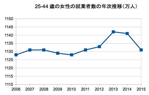 25-44歳の女性の就業者数の年次推移(万人)