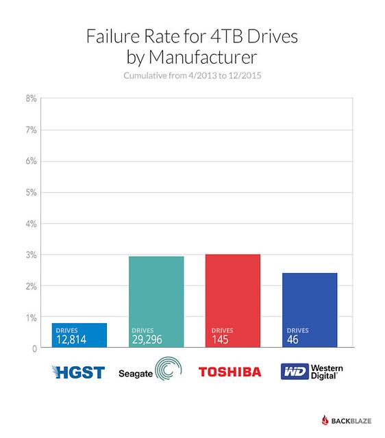 2015-4tb-drive-fails-barchart