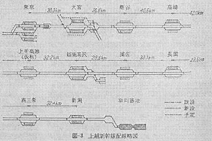 上越新幹線 新宿駅への分岐線と東京駅の東海道新幹線への直通配線