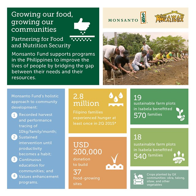Growing our Food, Growing our Communities