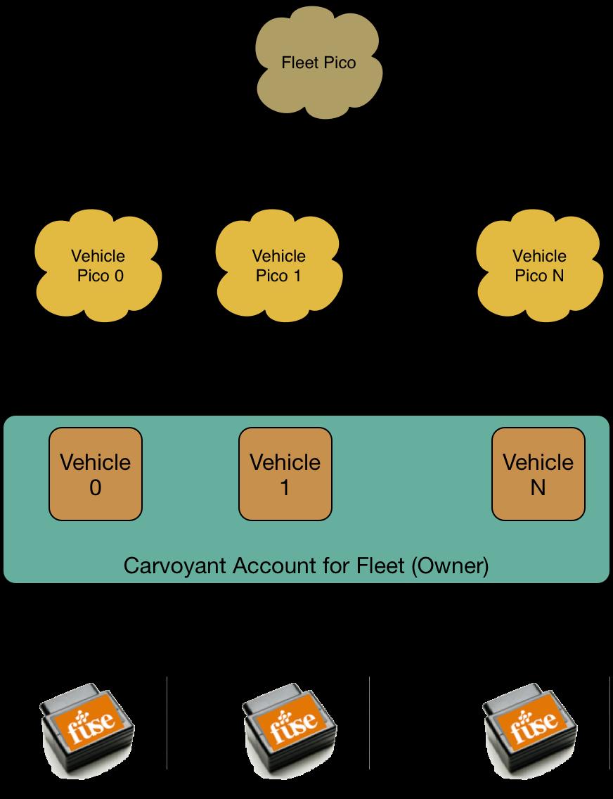 Fuse fleet Carvoyant correspondence