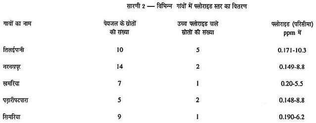 विभिन्न गाँवों में फ्लोराइड सम्बन्धी विवरण