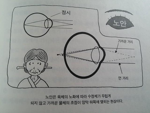 독서노트-당신의 눈도 1.2가 될 수 있다
