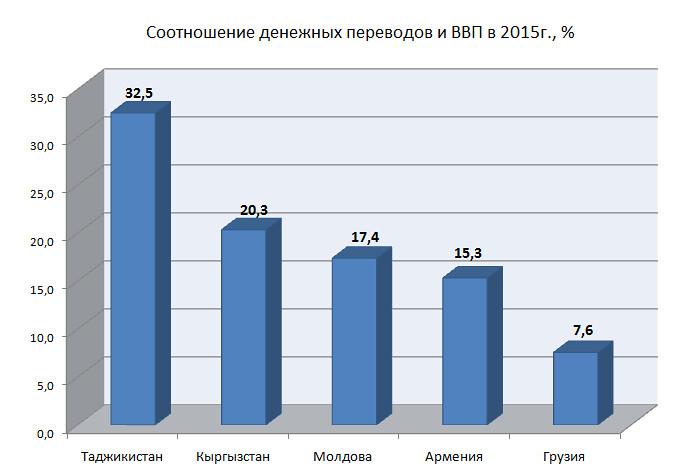 Remittances-rus