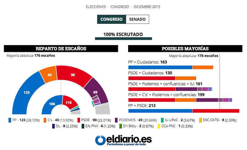 Gráfico de resultados de Eldiario.es
