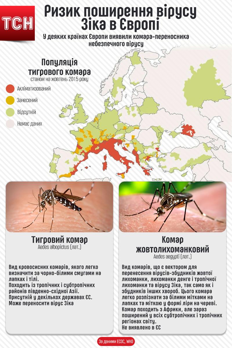 Вірус Зіку в Європі