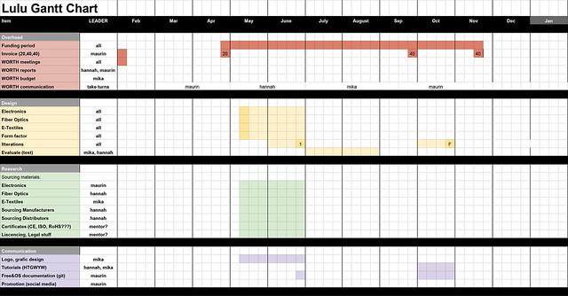 Lulu Gantt Chart